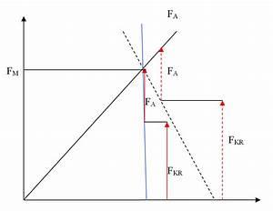 Anzugsmoment Berechnen : vorspannkraft f r muttern wissenstransfer anlagen und ~ Themetempest.com Abrechnung