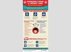 Should I go to the ER or Urgent Care? Colorado Allergy