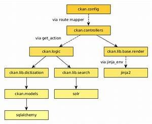 Python Coding Standards  U2014 Ckan 2 8 2 Documentation