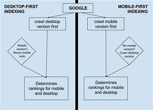 The Google Mobile First Index And What It Means For Your