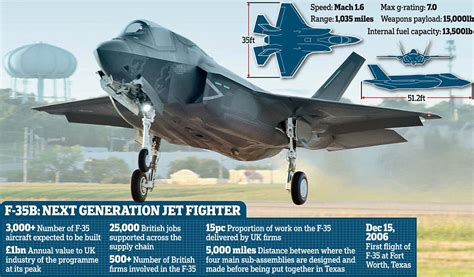 the royal f the with pilots learning to fly f 35 fighter jet daily mail
