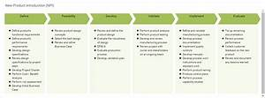 New Product Introduction Npi Process Map Template