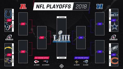 2019 Nfl Playoff Bracket Predictions! Unbiased With