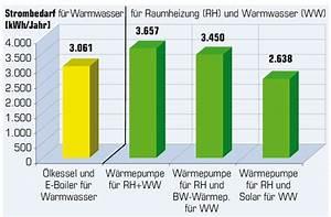 Heizkosten Berechnen Kwh : bewertung der w rmeversorgung von geb uden energetische wirtschaftliche und umweltbezogene ~ Themetempest.com Abrechnung