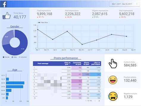 facebook insights  google data studio beautiful dashboard