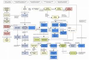 Concepts Diagram 02 Data Capture  Diagramming   U0026 Model