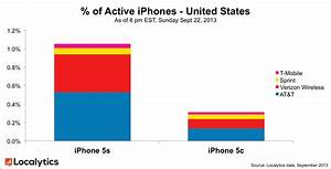 iphone 5s and iphone 5c already make up nearly 15 of With documents and data iphone 5s
