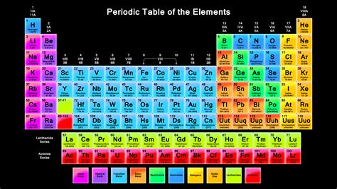 periodic table of elements chart table of elements decoration news