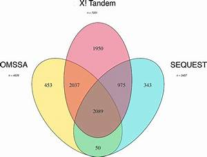 Venn Diagram Of Peptides Identified By Different Search