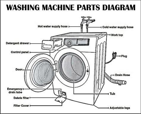 Washing Machine Parts Breakdown Reviewmotors