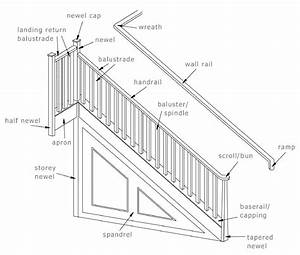 Staircase Glossary Of Terms