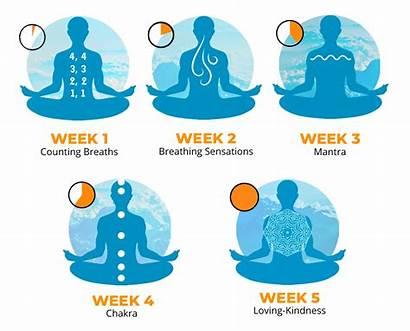 Meditation Habits Bad Techniques Plan Week Break
