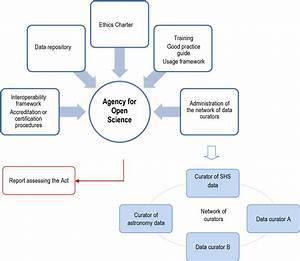 White Paper  U2014 Open Science In A Digital Republic
