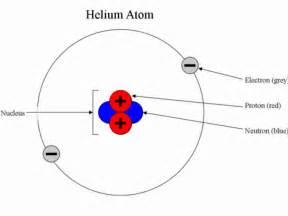 Diagram Of Subatomic Particle