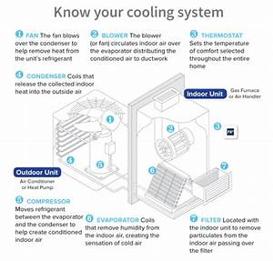 How Does An Air Conditioner Work Diagram