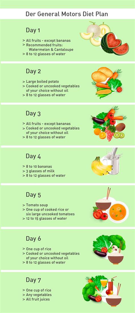 der general motors diet plan ist eine art detox kur es