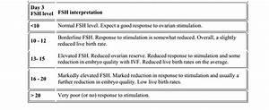 Estradiol Level Chart Ovarian Reserve Testing Female Infertility Memphis