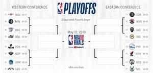 NBA Playoffs 2018 Bracket Picks Predictions For Western