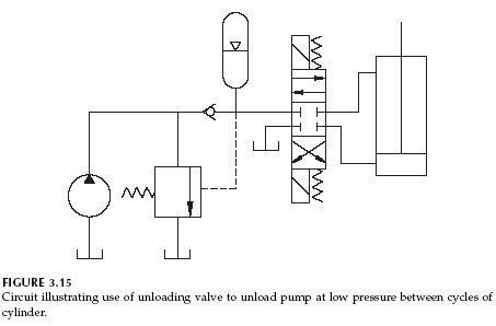hydraulics unloading valve basic principle  symbol
