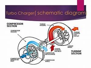 Twin Turbo Technology