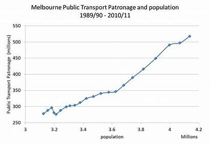 Melbourne Population Transport Growth Charting Chartingtransport
