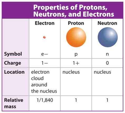 Electrons Neutrons And Protons by The Modern Atomic Model Marshscience7