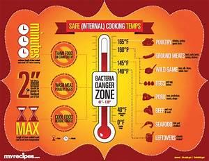 Myrecipes Safe Internal Cooking Temperatures Myrecipes