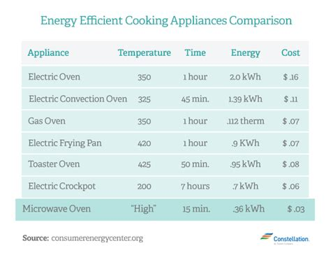 microwave oven isnt killing  planet treehugger