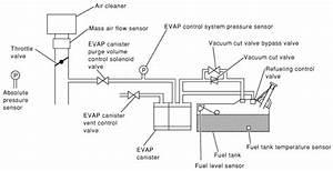 P0455 Toyota Evap System Gross Leak Detected
