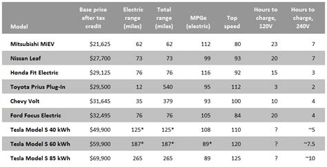 electric cars  shoppers cheat sheet grist