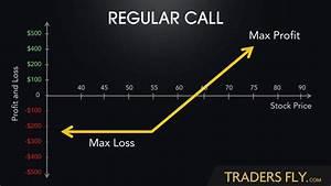 Trading Options  How To Setup An Iron Condor