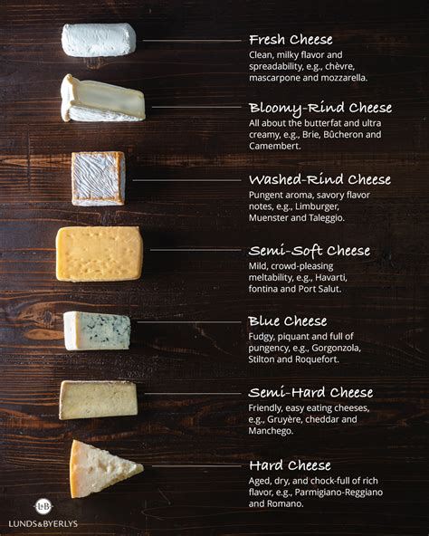 Lunds & Byerlys L&B Guide to Cheeses