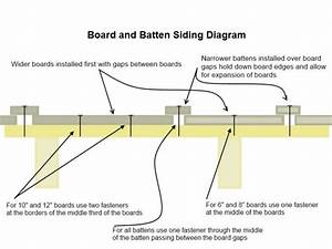 How To Install Vinyl Siding On A Shed  All About Roof Flashing Diy  Vinyl Siding Installation