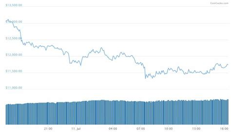 Price chart, trade volume, market cap, and more. Bitfinex Offline: Goes Into Unscheduled Maintenance on the Day Bitcoin Sheds $2,000