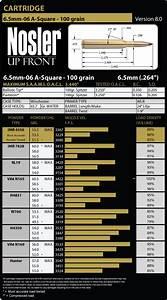 240 Weatherby Ballistics Chart 6 5mm 06 A Square Load Data Nosler