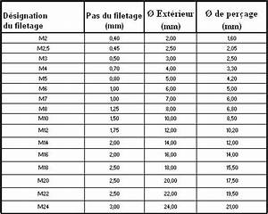 Pas De Vis Foiré : les sabres luxeon d 39 un point de vue m canique l 39 atelier ~ Dailycaller-alerts.com Idées de Décoration