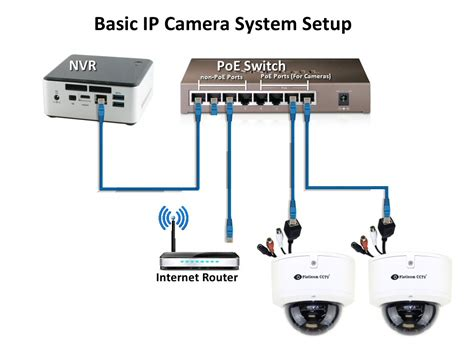 connect ip cameras  zone communications