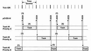 Round-robin Scheduling -  U00b5c  Os-iii Documentation