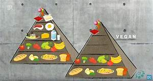 Was Drfen Veganer Essen Weight Watcher Gesund Abnehmen