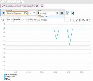 Sophos Xg Firewall  How To Implement A Full Ha  Inbound