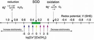 The Diagram Of The Reduction And Oxidation Of Superoxide