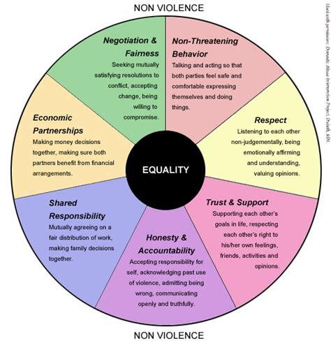 healthy relationship wheel relationship info healt