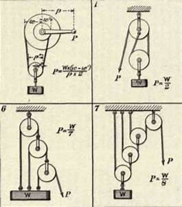 Pin Compound Pulley on Pinterest
