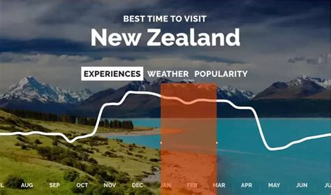 What Is The Best Time Of Year To Visit New Zealand? Quora