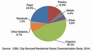Study Finds Nearly Half Of Austin U0026 39 S Landfill Trash Is Recyclable