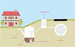 What Is A Sewage Pumping Station
