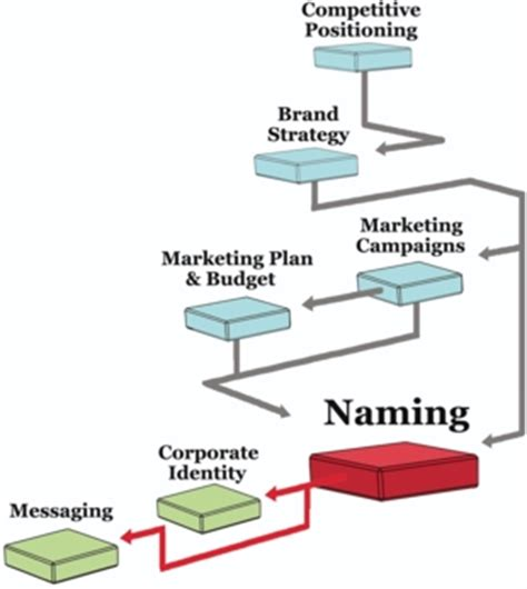 How To Choose A Great Brand Name  Marketing Mo
