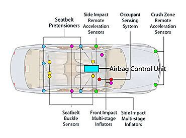 resetting or replacing your airbag ecu ebay