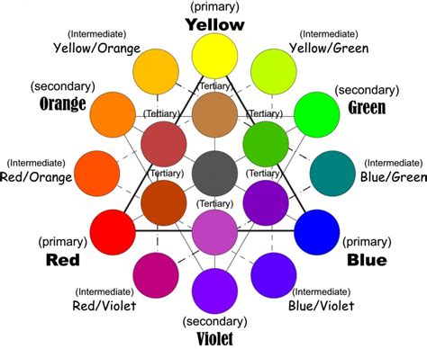 color mixing wheel mixing colour davidneat