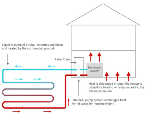 Domestic Renewable Heat Incentive Guide (rhi) Green